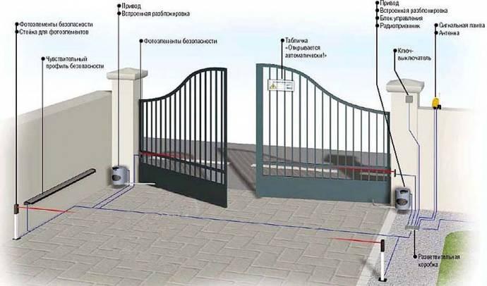 Распашные автоматические ворота состоят из цельных полотен, рамы, крепежных петель и электропривода.